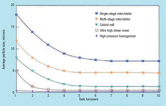 Figure 1.  Various technologies can achieve different particle sizes (particle fineness) in emulsions