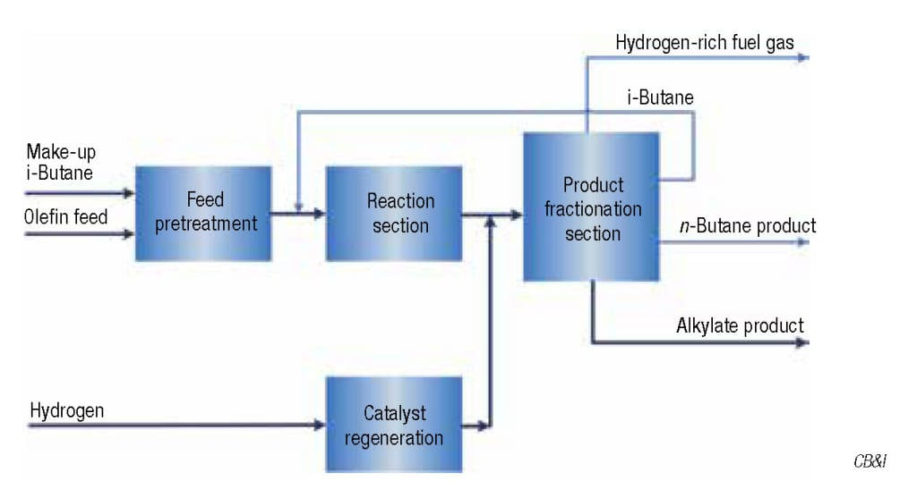 Figure 1.  The four main sections of the AlkyClean process are shown here