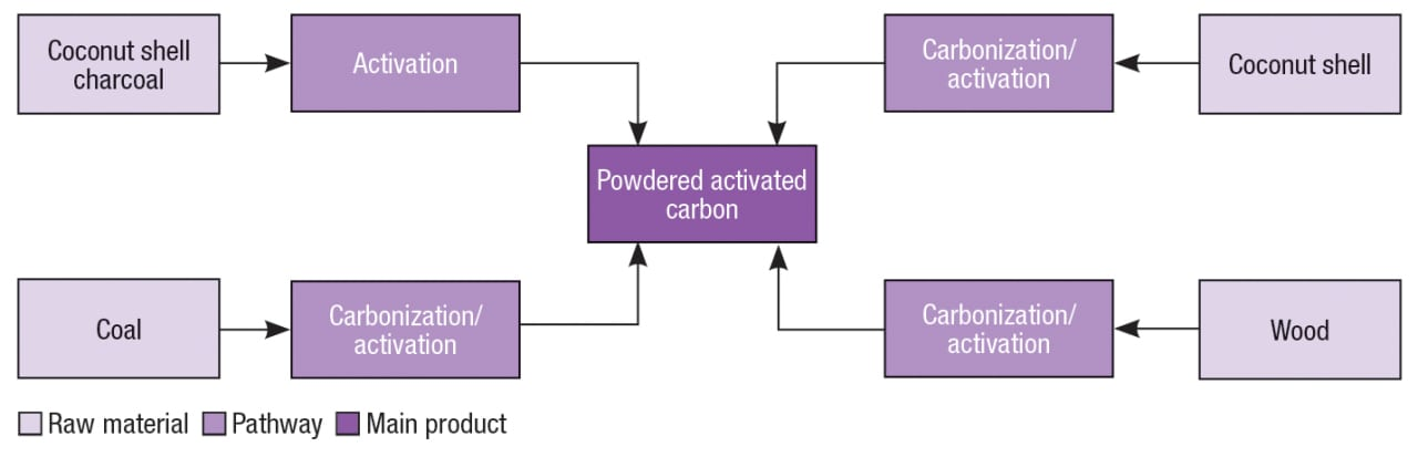 Figure 2. The diagram shows several possible production pathways for activated carbon