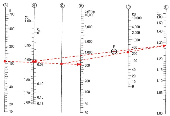 Figure 2.  Shown here is a viscosity correction chart. The red dashed line corresponds to Example 2 on p. 40
