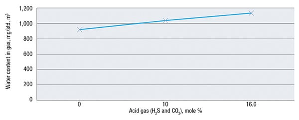 FIGURE 4. The concentration of acid gas in the glycol negatively impacts the effectiveness of the process to remove water from the gas
