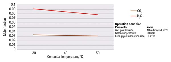 FIGURE 5. As with BTEX compounds, the contactor temperature impacts the concentration of acid gases present in the glycol