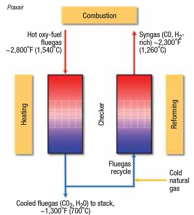 Figure 7.  The overall concept for the Optimelt thermochemical regenerator is shown here