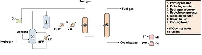 Figure 1. This flow diagram shows a process for producing cyclohexane