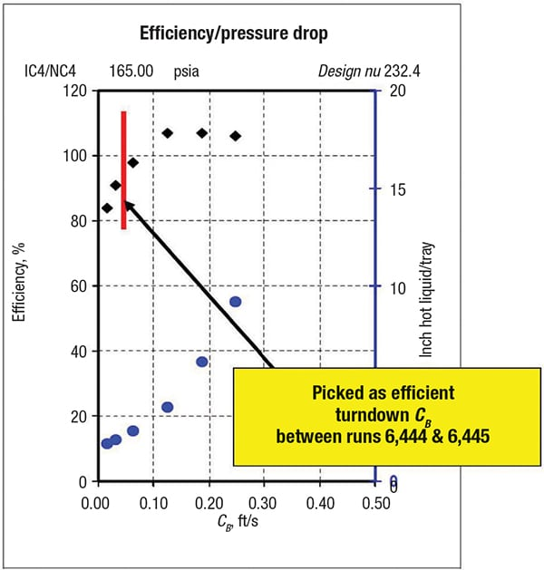 Figure 2.  This graph was used for determining the turndown of the C-factor, CB