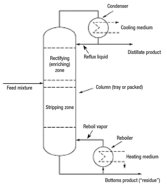 Figure 2.  Shown here is a schematic diagram of a conventional distillation column with a feed, and distillation and bottoms products