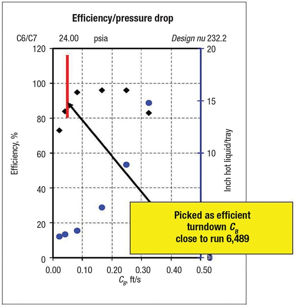 Figure 3.  This graph was used for determining the turndown of the C-factor, CB