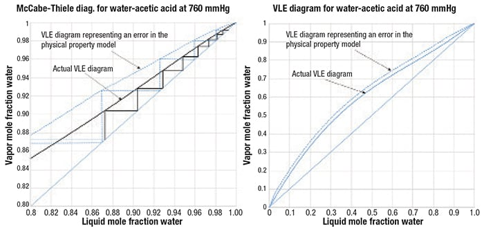 Figure 3.  A positive error in the predicted VLE curve of a pinched binary system can cause the required number of stages to be significantly underestimated (The graph at the right is an expanded view of graph at the left)