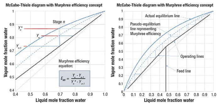 Figure 5.  The Murphree vapor efficiency represents how close the actual vapor composition comes to reaching equilibrium with the liquid on an actual distillation tray.  The concept of the non-attainment of equilibrium can be represented as a pseudo-equilibrium line on a McCabe-Thiele diagram, in which actual trays are drawn instead of theoretical trays [5]