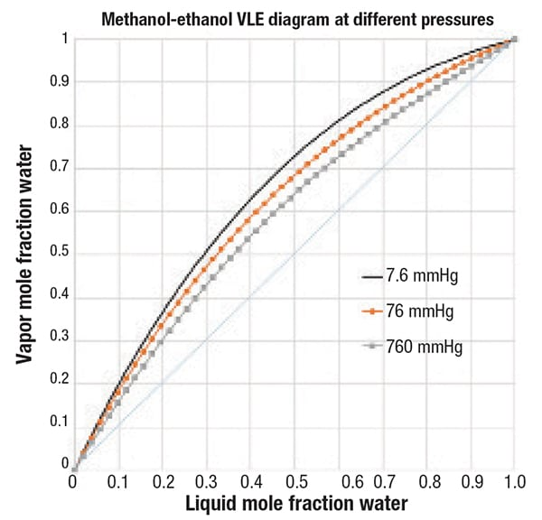 Figure 6.  For the methanol-ethanol binary system, lower pressure opens up the VLE curve, which would make a distillation separation less difficult