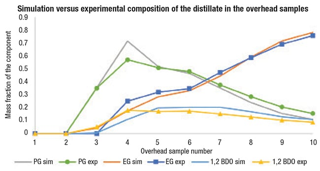 Figure 8.  Mass fractions of the components in the distillate overhead samples are compared with the optimized batch column simulation results when the using the Wilson property model. A very good match was obtained using the Wilson property model