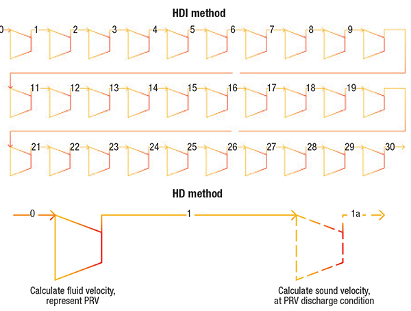 Figure 1.  The HDI method (top) requires significant modeling effort, while the HD method without integration (bottom) reduces the modeling effort required in calculating sizes for pressure-relief valves