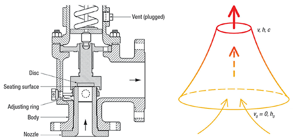 Figure 2.  On the left, a diagram of an actual pressure-relief valve is shown, while on the right is a conceptualized nozzle model