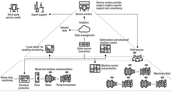 Figure 4. An effective predictive maintenance strategy includes connectivity between many operational levels and devices
