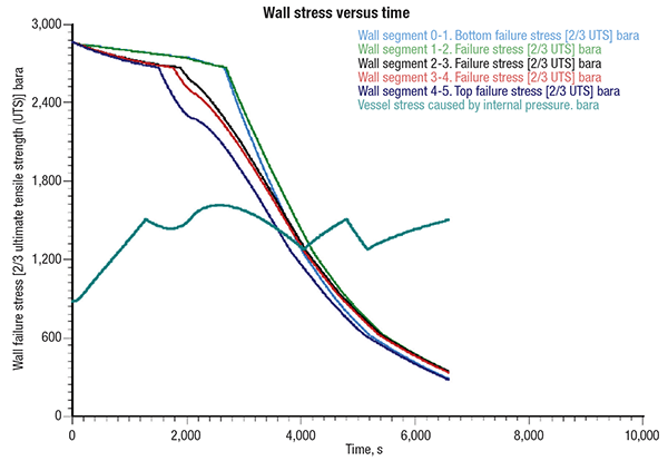 Figure 4.  This graph shows an example of dynamic simulation to predict vessel-wall failure due to fire exposure