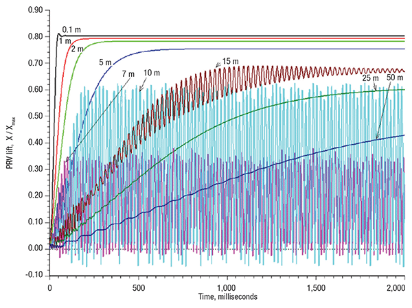 Figure 5. This graph shows an example of dynamic PRV stability calculations, with results from different lengths of inlet piping