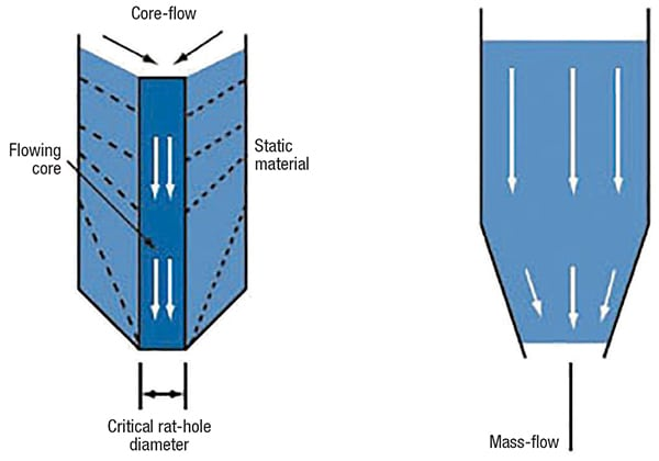 Figure 1. The diagram shows core flow (left) and mass flow (right) patterns