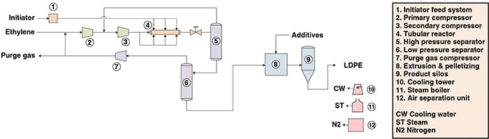 Figure 1. The diagram shows the production of LDPE via a high-pressure tubular process