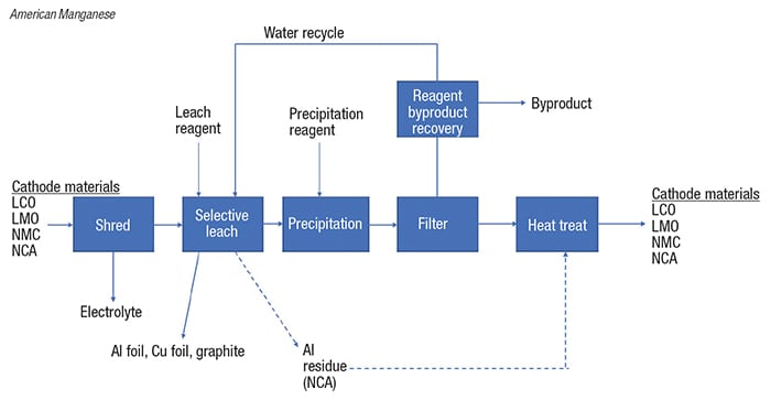 FIGURE 2. A manganese-recovery technology for low-grade ores has been adapted to recycle metals from spent battery cathodes