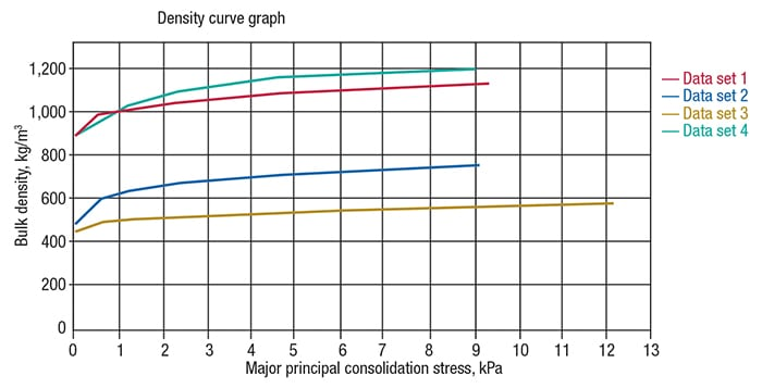 Figure 3: In a density curve, the x-axis shows the consolidating stress, and the y-axis shows bulk density