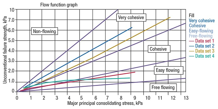 Figure 4: Powder strength data at each consolidating stress are plotted to create a flow function graph