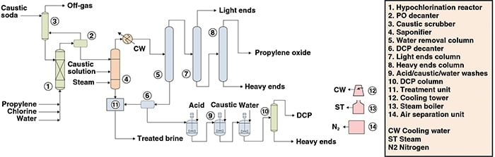 Figure 1. The process diagram here shows the production of propylene oxide from propylene and chlorine