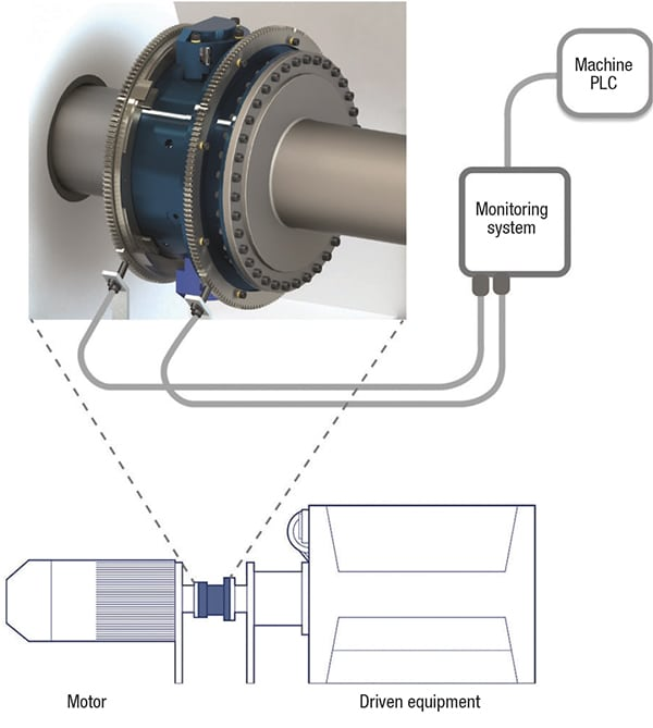 Torque Monitoring System : Torque limiter technologies for rotating machinery
