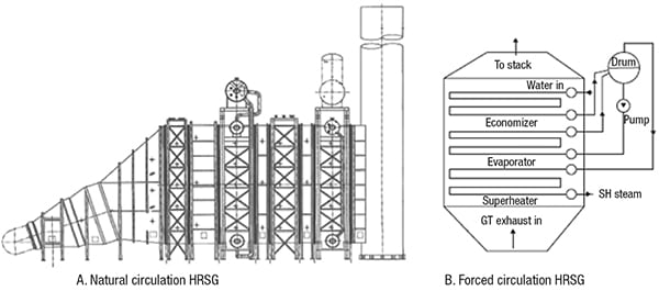Figure 2. The diagram shows the components of natural-circulation HRSG and a forced-circulation HRSG