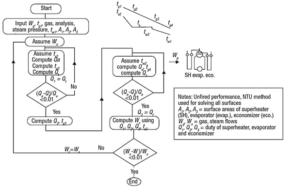Figure 5. Following a logic tree, such as the one shown here for off-design performance of a simple HRSG, can help plant engineers evaluate the effects of various operating conditions