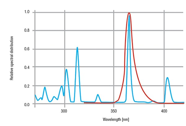 Figure 5. The emission spectrum of a medium-pressure mercury arc lamp is shown in blue. A light-emitting diode (red curve) emits quasi-monochromatically, here at 365 nm (ultraviolet)