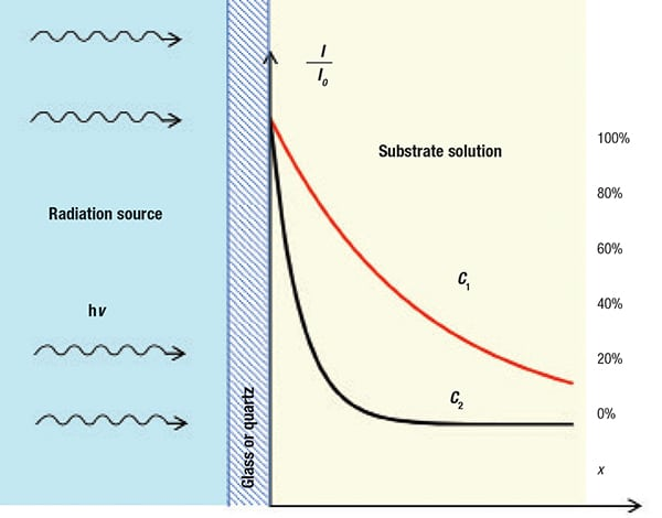 Figure 7. This graph of the Lambert-Beer law shows the decrease in radiant power with distance x due to absorption (c2 > c1)