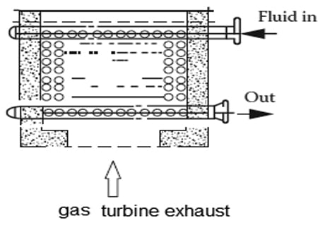 Figure 8. This diagram shows the arrangement of the fluid heater in the steam system