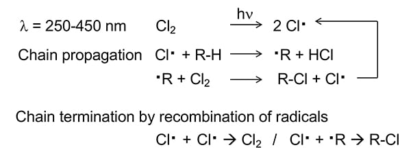 Figure 2.  In the reaction mechanism of chlorination, light is first absorbed by Cl2 to form Cl. radicals, which subsequently substitute a hydrogen in a hydrocarbon compound