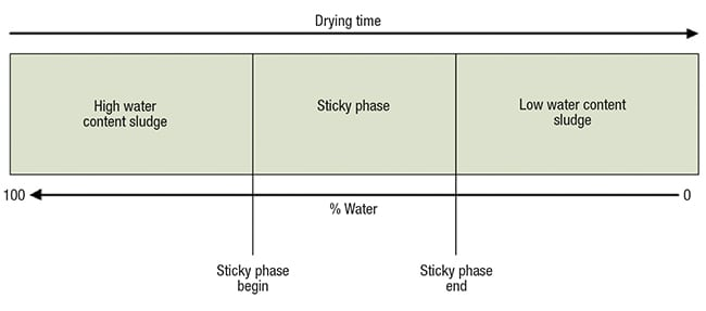Figure 1. The stickiness properties of drying sludge from wastewater treatment plants is divided into three general zones