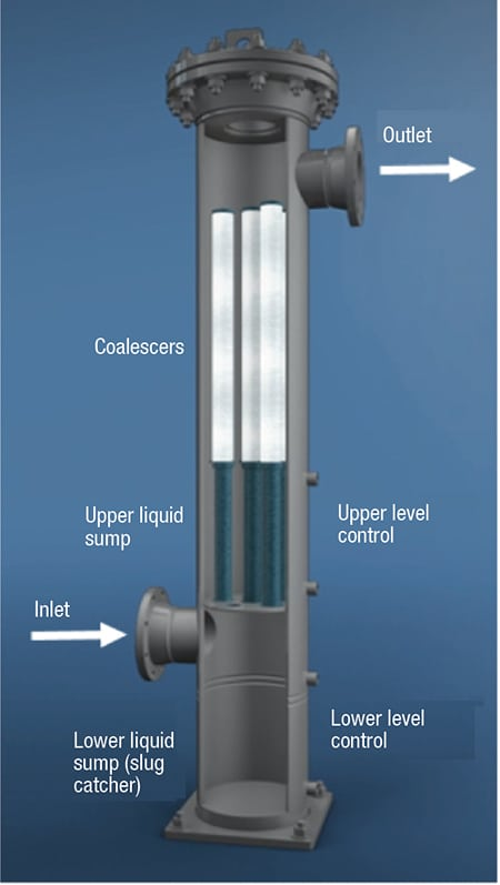 FIGURE 1.  Shown here is a typical two-stage, high-efficiency vertical liquid-gas coalescer system that includes an inlet slug catcher