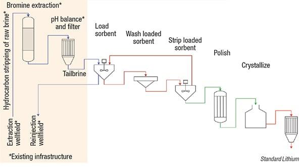 extracting lithium