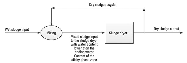 Figure 3.  The drying strategy discussed in Scheme C, involving back-mixing of dry sludge, is shown in this diagram
