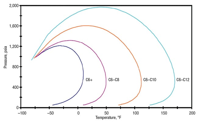 FIGURE 3.  Shown here is the effect of C6+ content on hydrocarbon dewpoint [2]