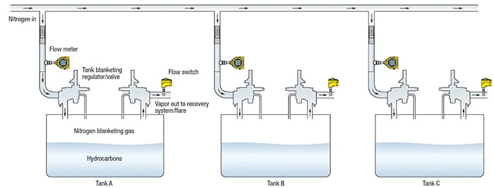 FIGURE 3. Tank blanketing involves filling the inert space of a tank or vessel with an inert gas (typically nitrogen) to reduce fire risks