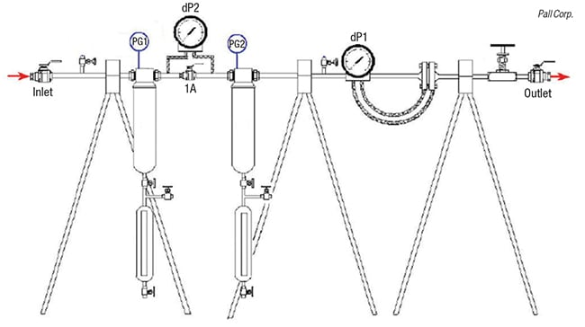 FIGURE 4.  Shown here is a gas coalescer system to run field tests for retrograde condensation