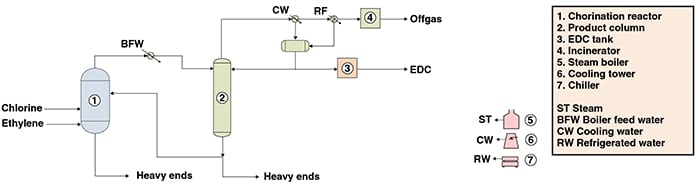 Figure 1. The process diagram shown here illustrates the production of ethylene dichloride from ethylene and chlorine