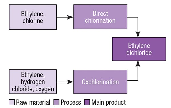 Figure 2.  There are two main production pathways for EDC