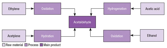 Figure 2.  There are several production pathways for acetaldehyde