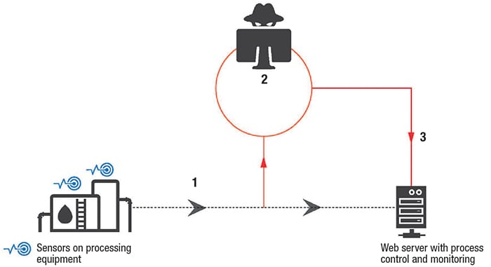 Figure 2.  Shown here is an example of a replay attack, which can disrupt operations when messages are intercepted for delayed transmission