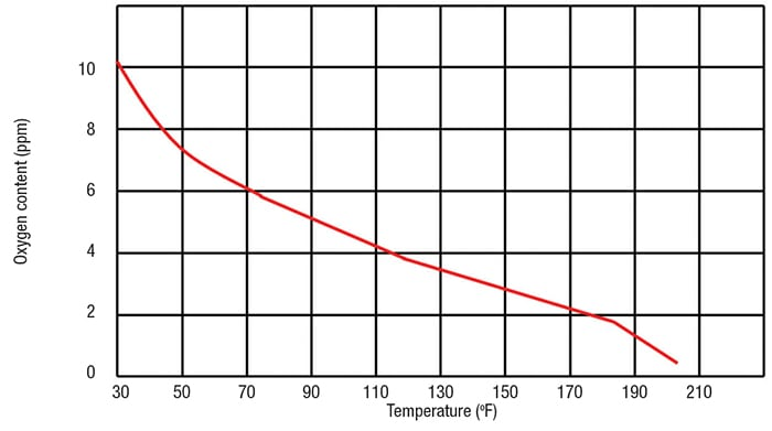 Figure 3. The relationship between oxygen content in the feedwater and temperature is shown here