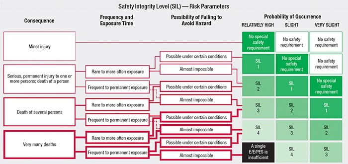 FIGURE 3. Safety integrity level (SIL) is defined as a relative level of risk-reduction provided by a safety function; a SIL (1, 2, 3 or 4) can be specified as a facility's target level of risk reduction. SIL is a measurement of performance required for a safety instrumented function (SIF), as defined in IEC 61508