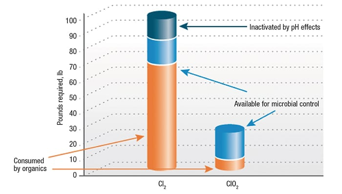 Figure 4.  The effects of pH and contaminants present in the treated cooling water are different for chlorine gas versus chlorine dioxide