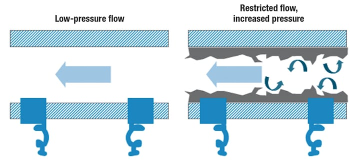 Figure 5.  Slime buildup in the system can affect flow turbulence and pressure