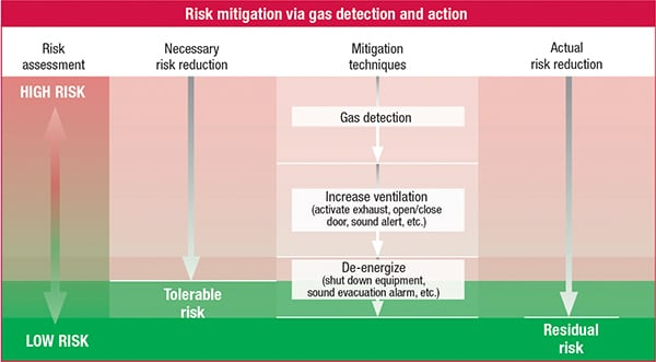 FIGURE 5. The gas detection system can perform a sequence of mitigation actions to reduce the risk level below the tolerable risk threshold. The strength of the mitigation actions taken increases with the severity of the ignition risk. Subject to conditions, the mitigation actions may or may not sufficiently reduce risk, so this process continues in a loop, continually monitoring and mitigating risk