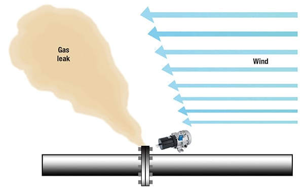 FIGURE 6. Point gas detectors monitor a specific area or point in a facility. Because the gas leak must come into contact with a point-type detector, performance of point detectors can be limited by environmental and application factors, as shown